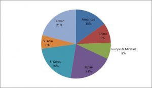 Semiconductor Global Market Share 2014