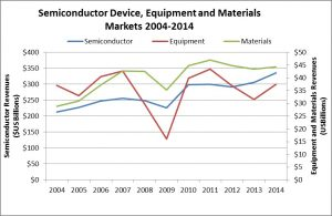 Semiconductor Markets 2014