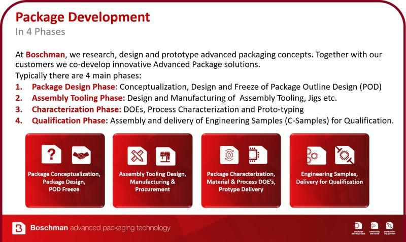 boschman-package-development