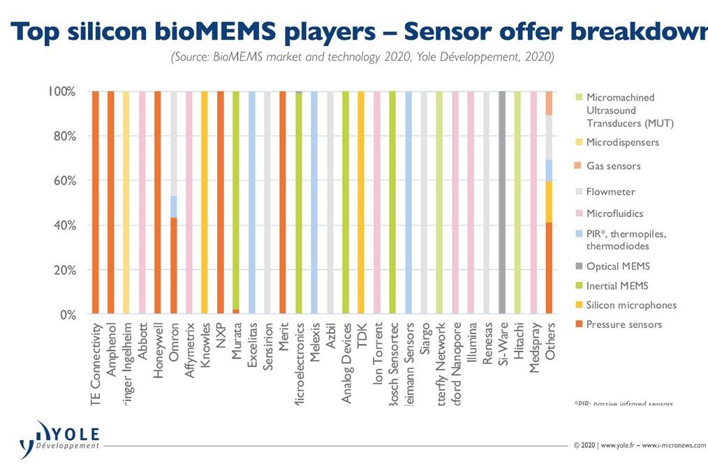 bio-mems-players